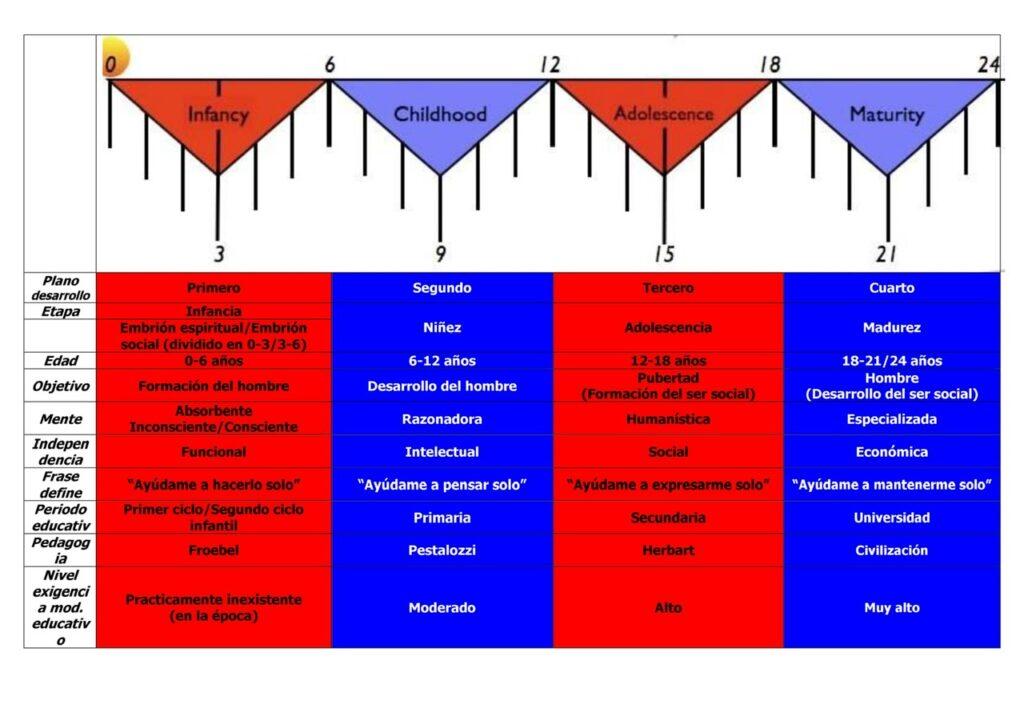 Gráfica periodos sensibles 0 a 24 años