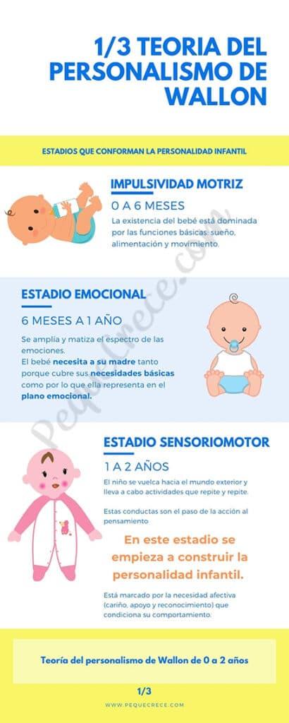 infografia personalidad infantil